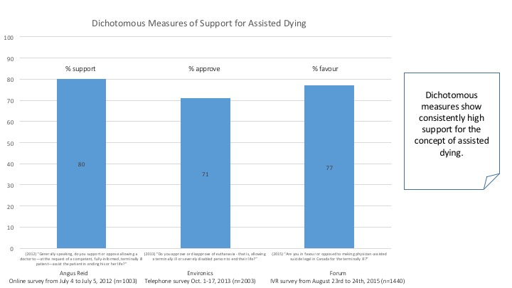 Three surveys that show support for Assisted Dying is Strong when Measured using Dichotomous Variables