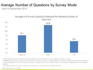 Number of Questions by Mode of Research
