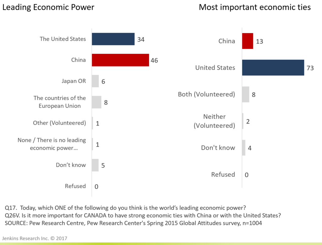 Perceptions of China will Constrain Public Support for Closer Relations and Policy Concessions