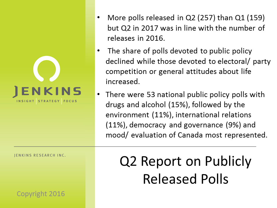 Summary of Q2 Public Polls in Canada