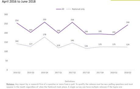 2018Q2 Trend