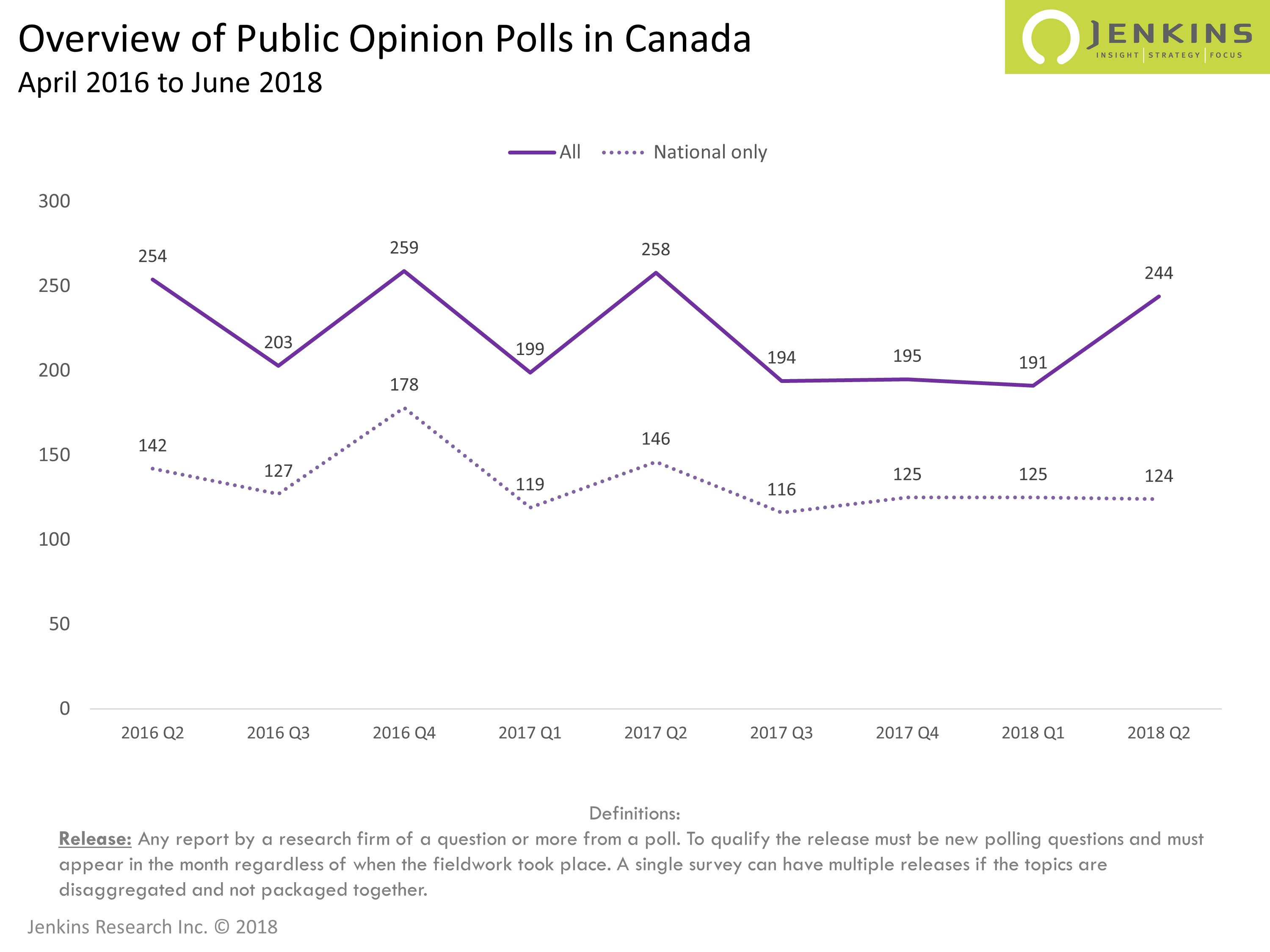 Ontario Election Drives Up Number of Q2 Polls