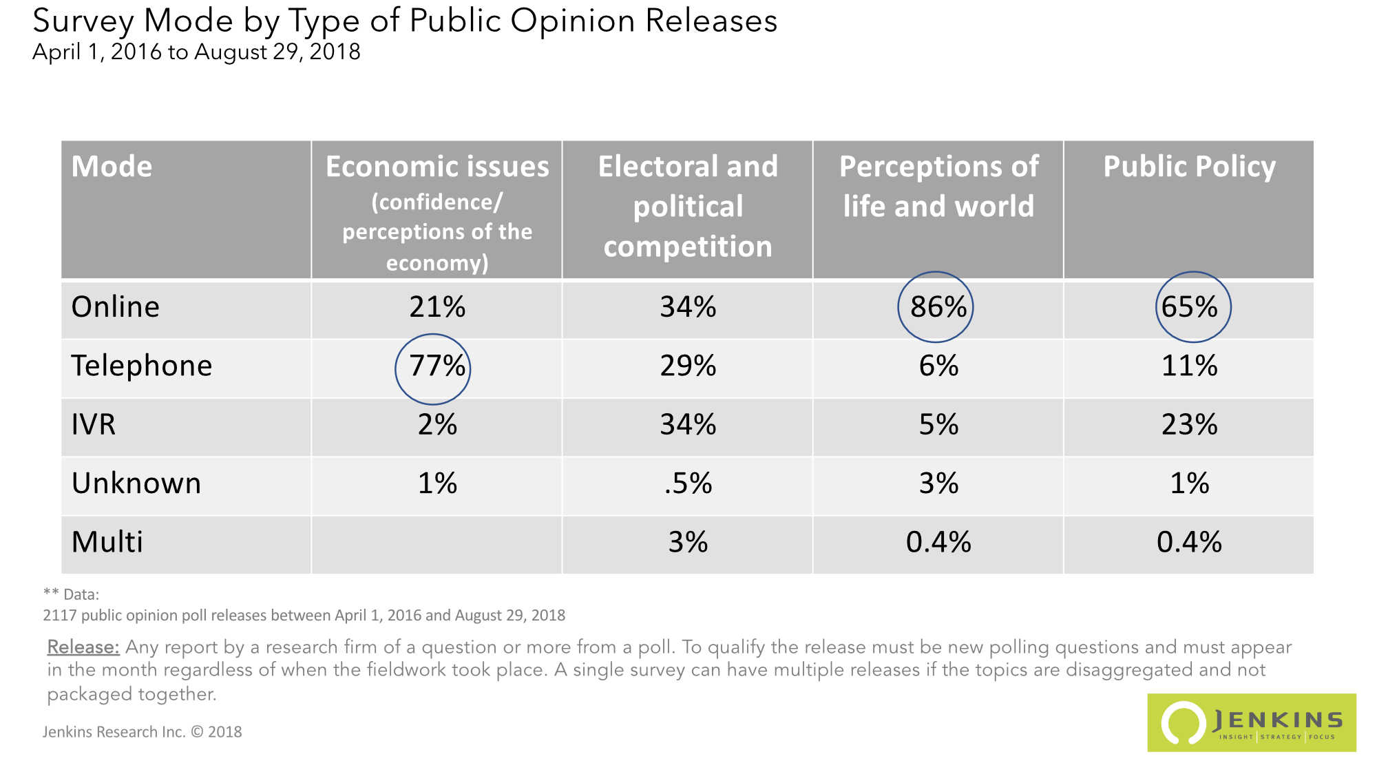 Share of public polls by survey mode and type of release