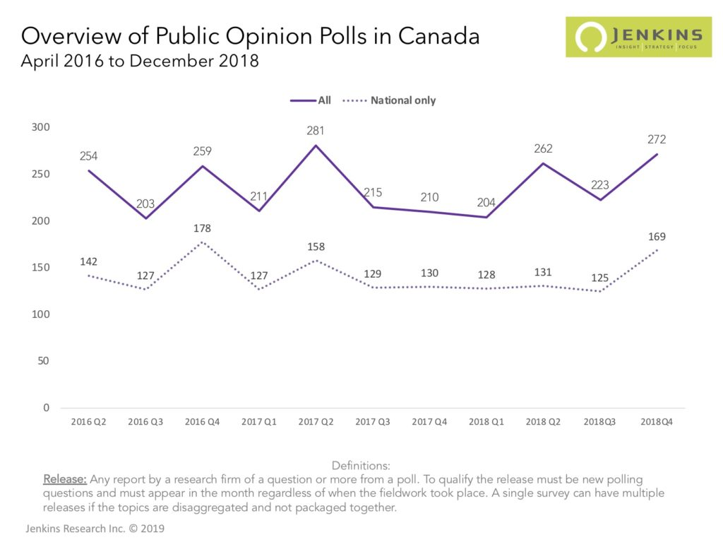 A comparison of the number of polls by quarter since 2016 overall and specifically national polls.
